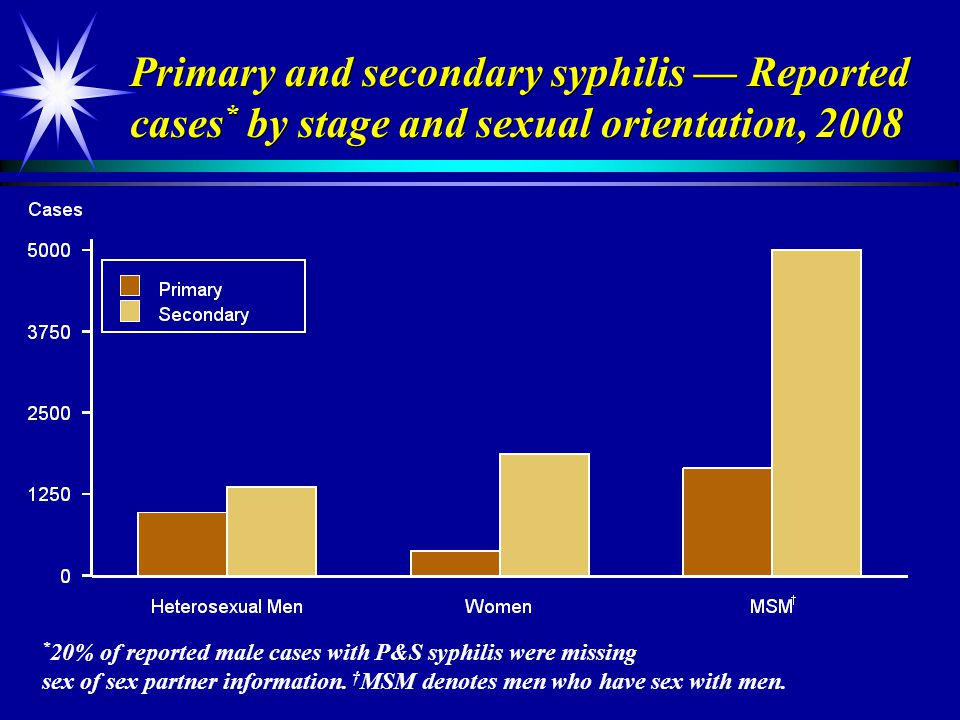 Primary and secondary syphilis — Reported cases