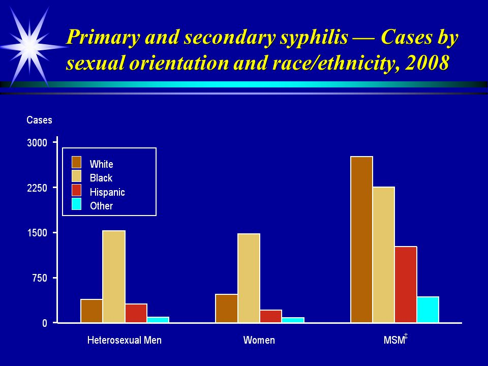 Primary and secondary syphilis — Cases by sexual orientation and race/ethnicity, 2008