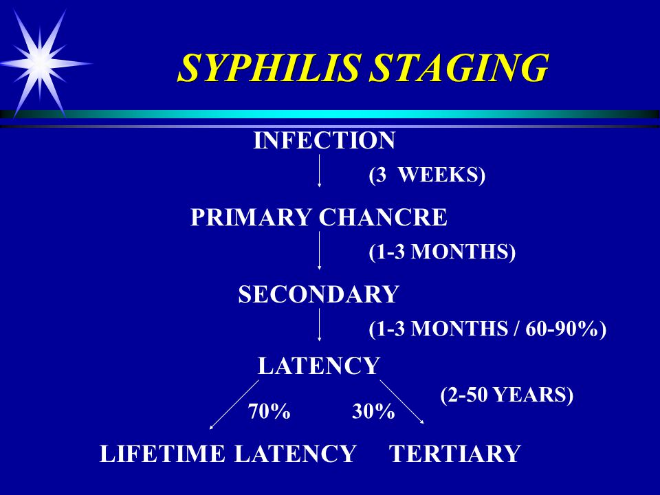 SYPHILIS STAGING INFECTION PRIMARY CHANCRE SECONDARY LATENCY