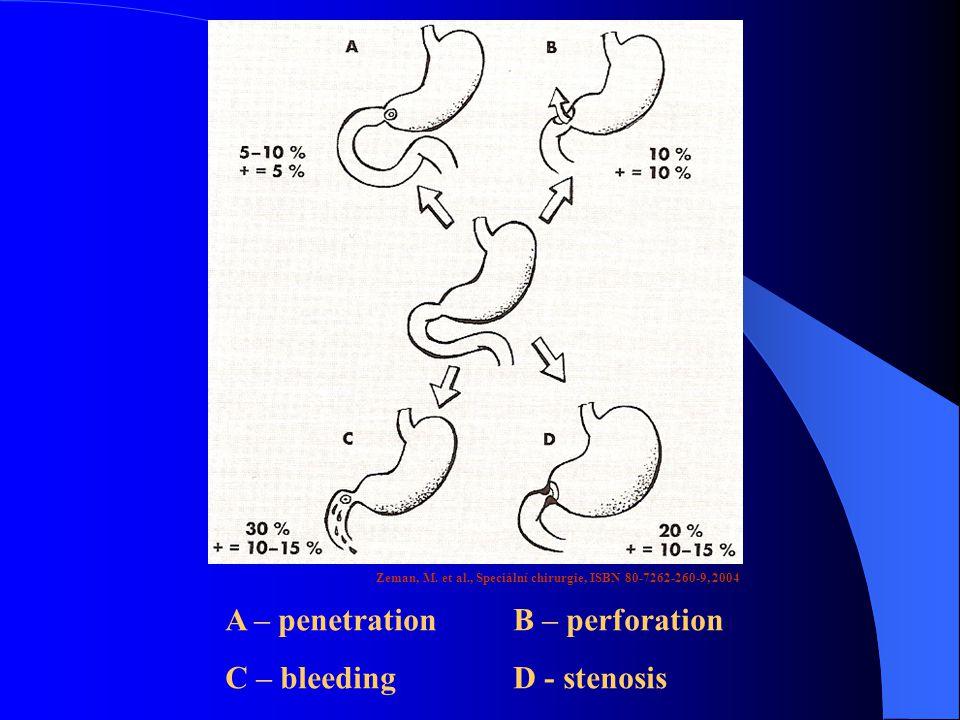 A – penetration B – perforation C – bleeding D - stenosis