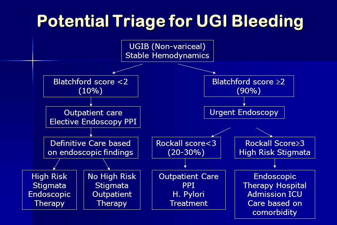 Potential Triage for UGI Bleeding
