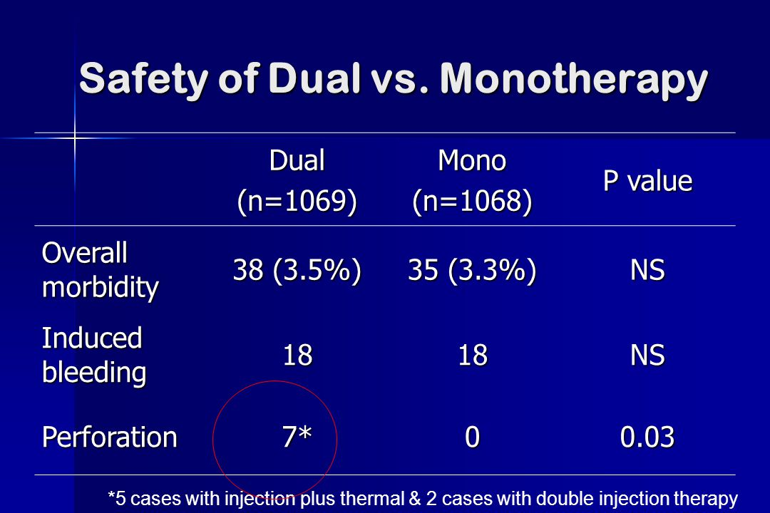 Safety of Dual vs. Monotherapy