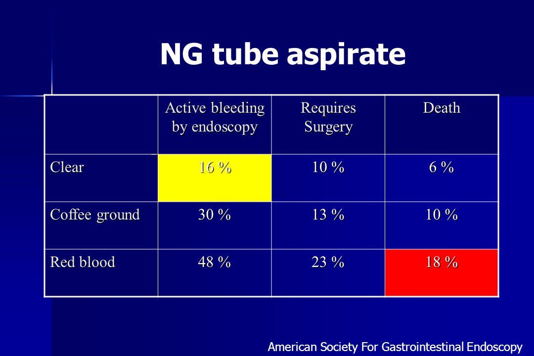 Active bleeding by endoscopy