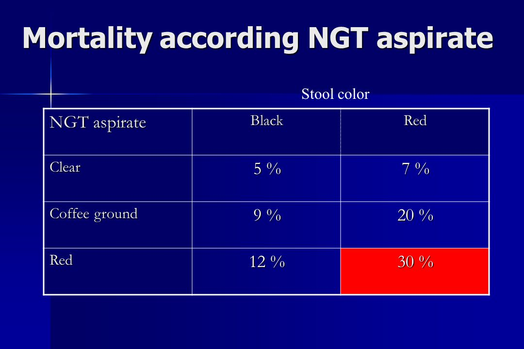 Mortality according NGT aspirate