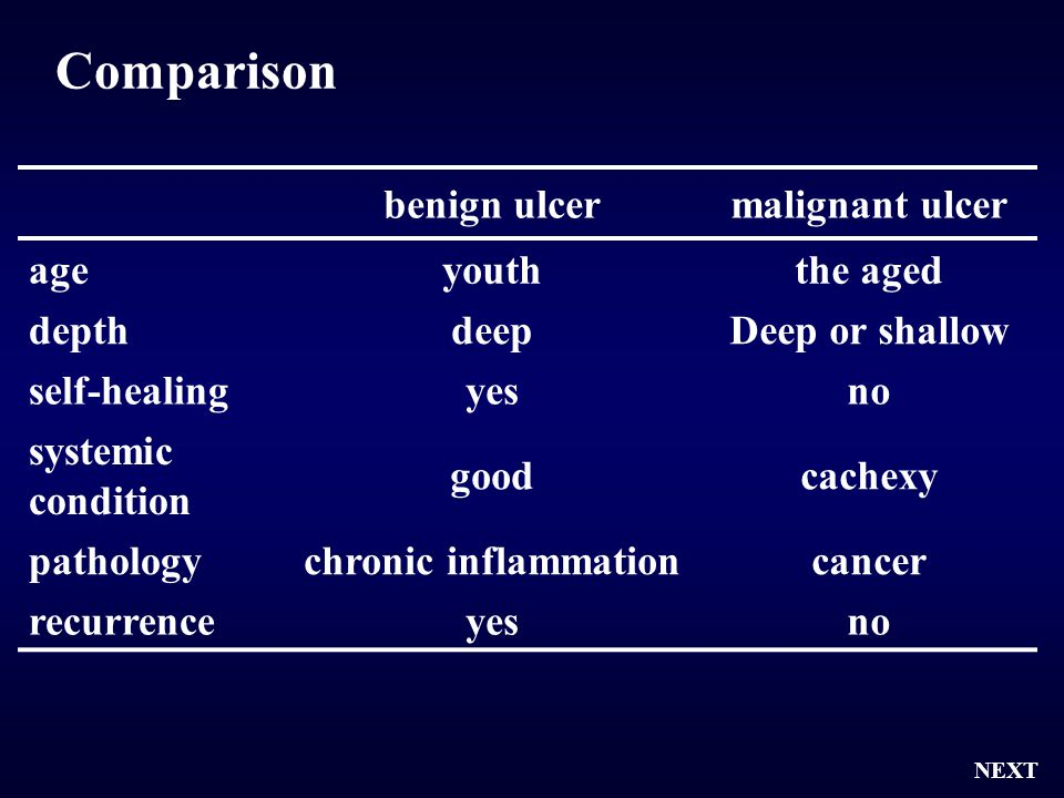 Comparison benign ulcer malignant ulcer age youth the aged depth deep