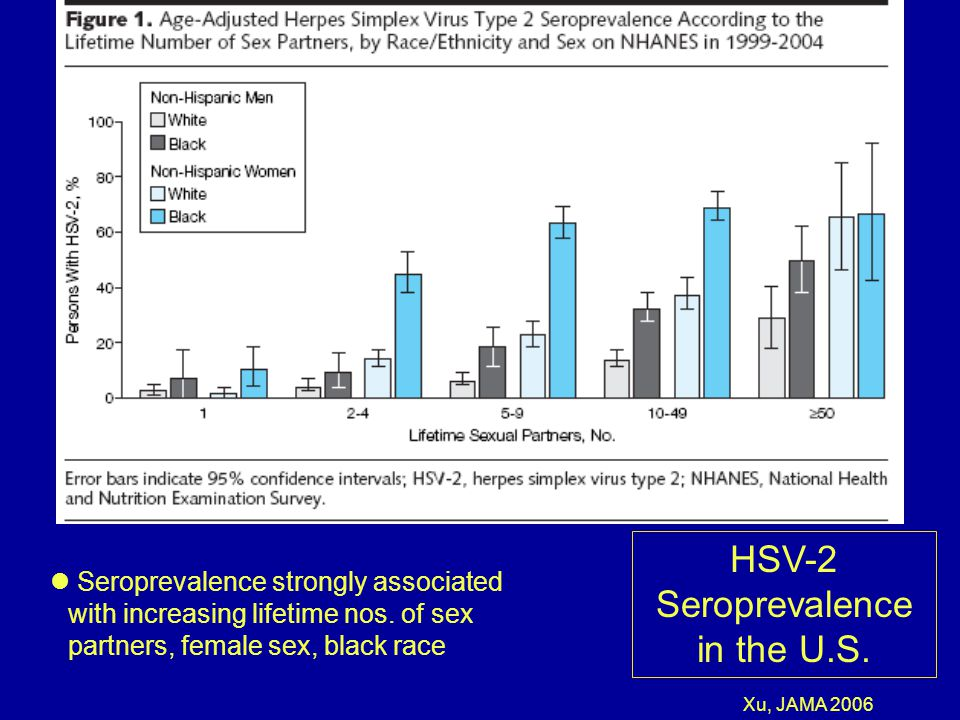 HSV-2 Seroprevalence in the U.S.