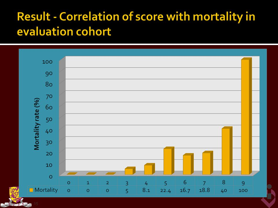 Result - Correlation of score with mortality in evaluation cohort