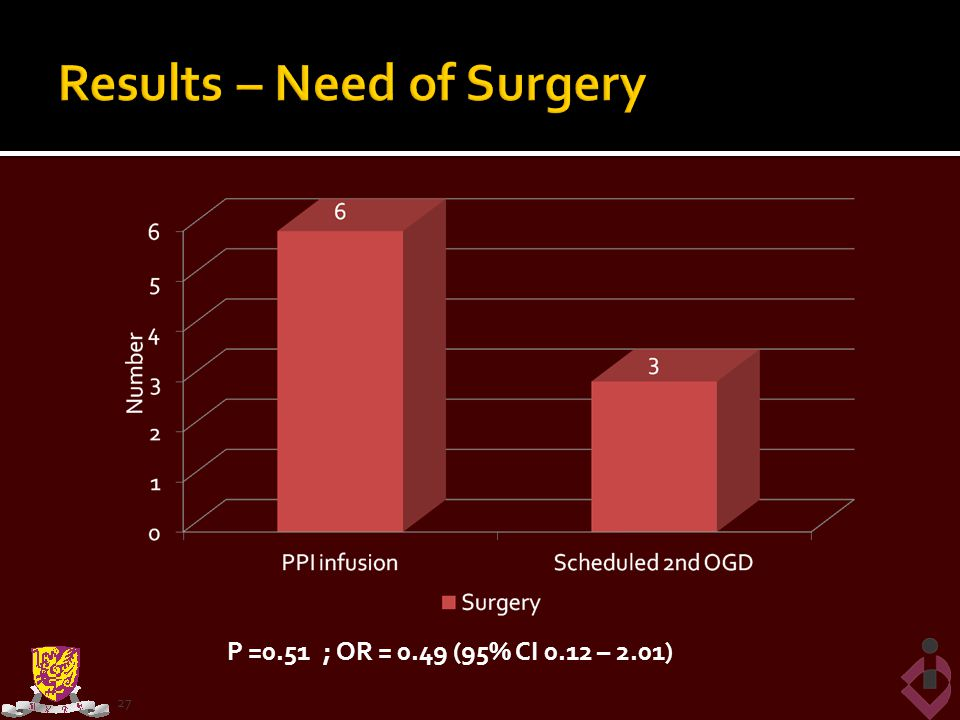 Results – Need of Surgery