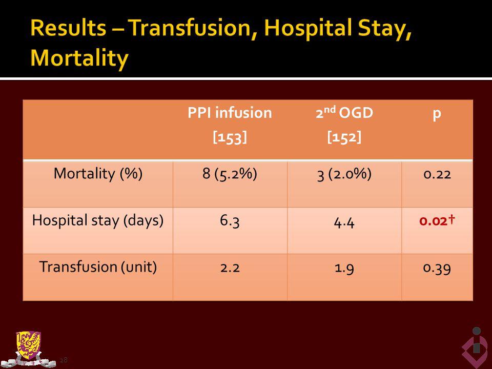 Results – Transfusion, Hospital Stay, Mortality