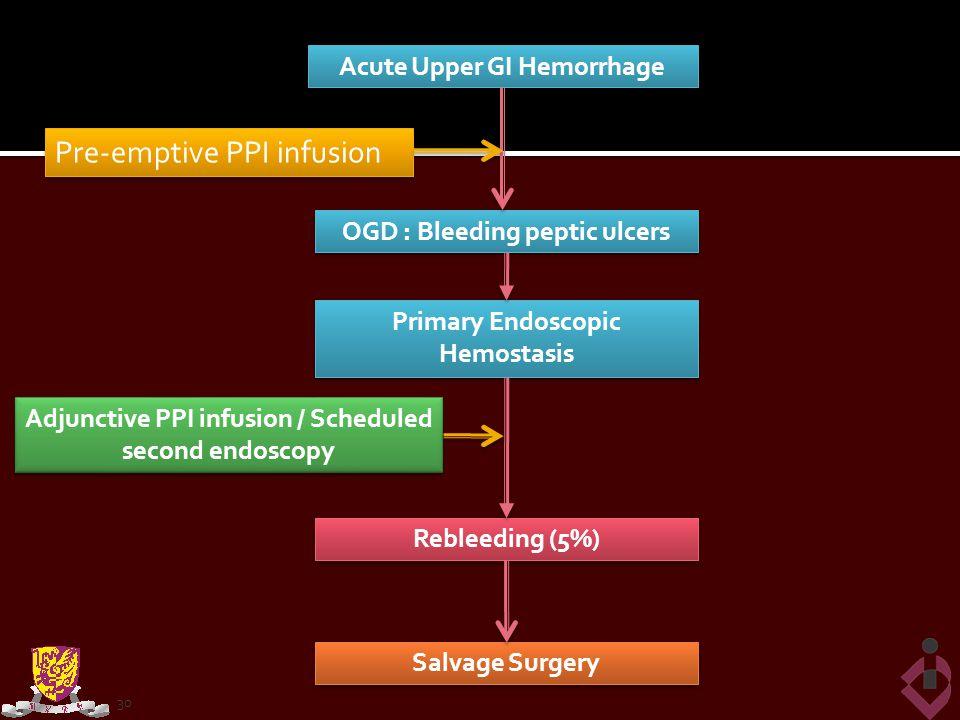 Acute Upper GI Hemorrhage