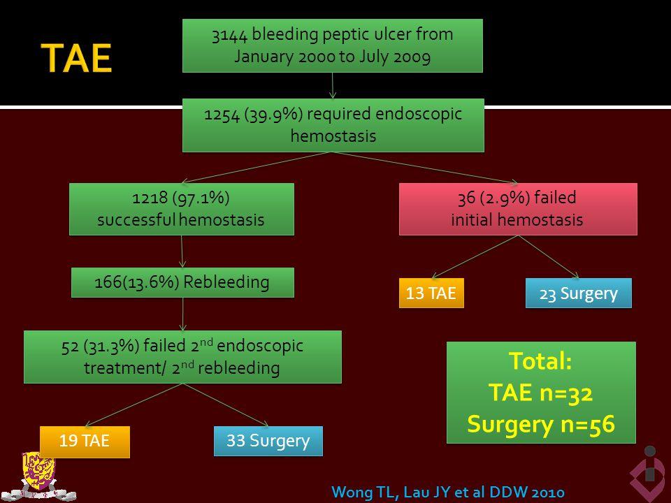 TAE Total: TAE n=32 Surgery n=56