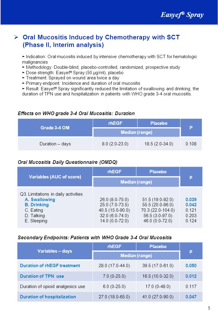 Variables (AUC of score)