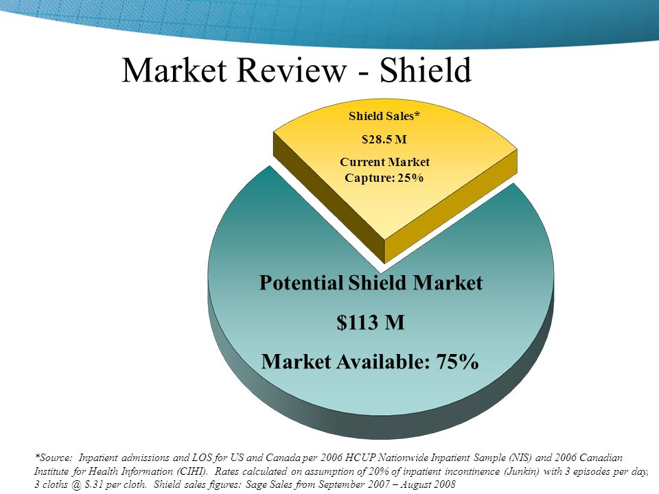 Potential Shield Market Current Market Capture: 25%