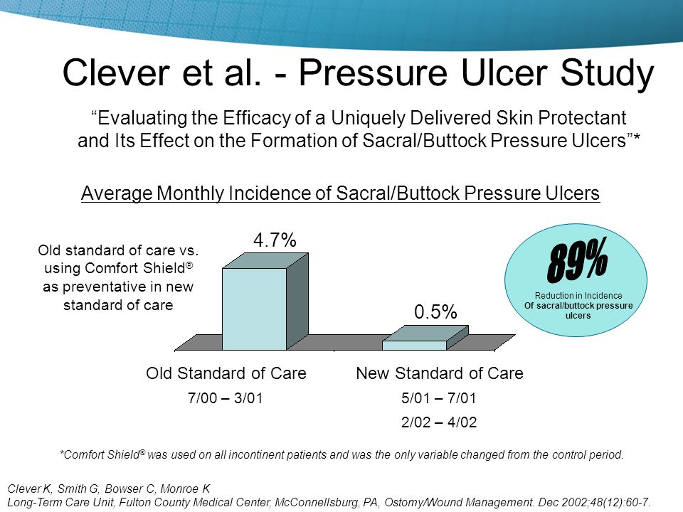 Clever et al. - Pressure Ulcer Study