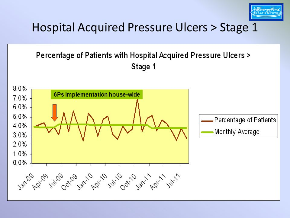 Hospital Acquired Pressure Ulcers > Stage 1