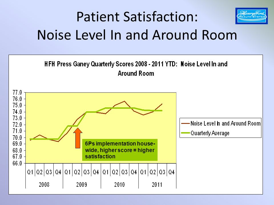 Patient Satisfaction: Noise Level In and Around Room