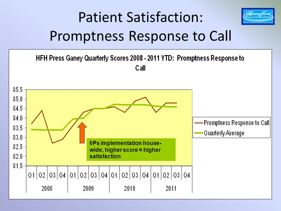 Patient Satisfaction: Promptness Response to Call