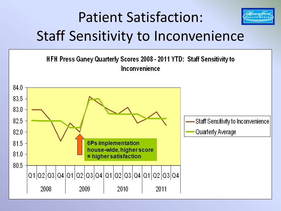 Patient Satisfaction: Staff Sensitivity to Inconvenience