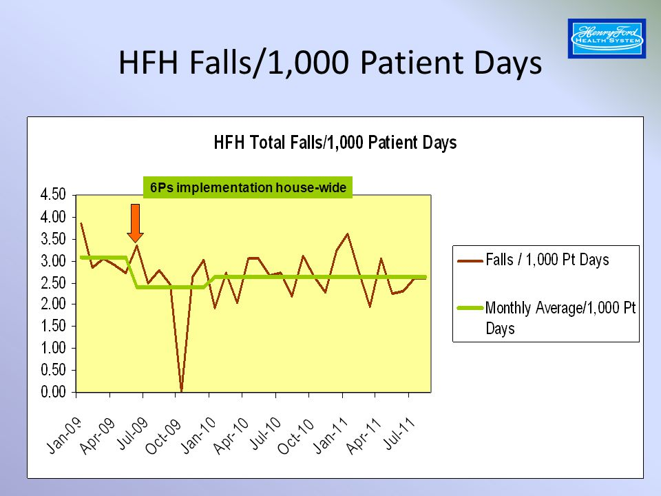 HFH Falls/1,000 Patient Days