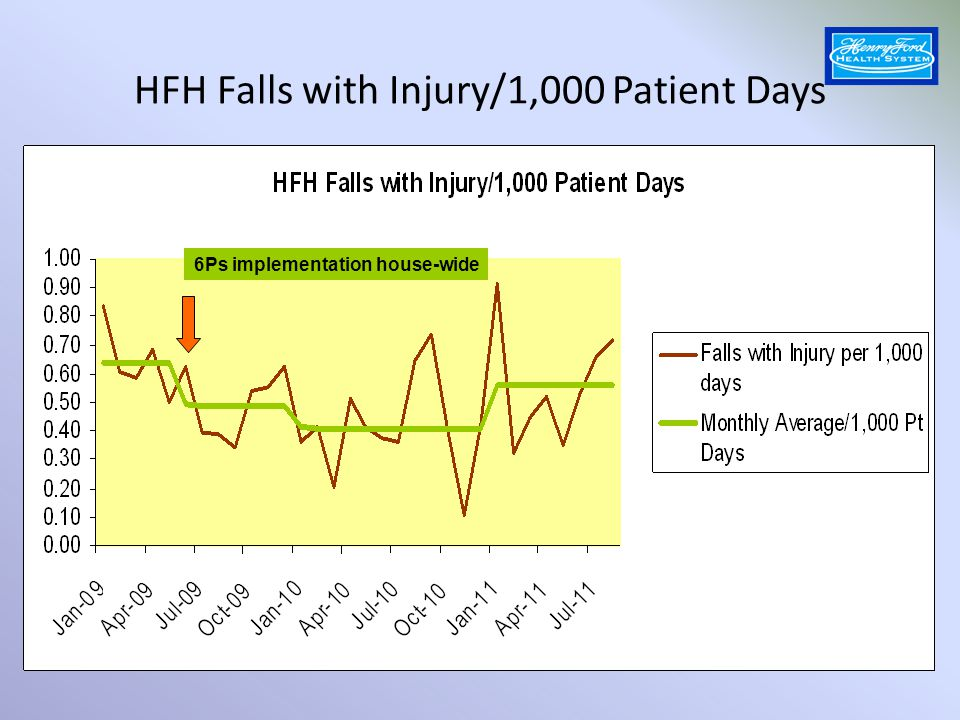 HFH Falls with Injury/1,000 Patient Days