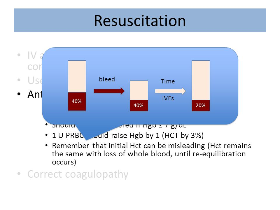 Resuscitation 40% 20% bleed. Time. IVFs. IV access: large bore peripheral IVs best (alt: cordis catheter)