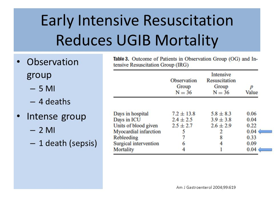 Early Intensive Resuscitation Reduces UGIB Mortality