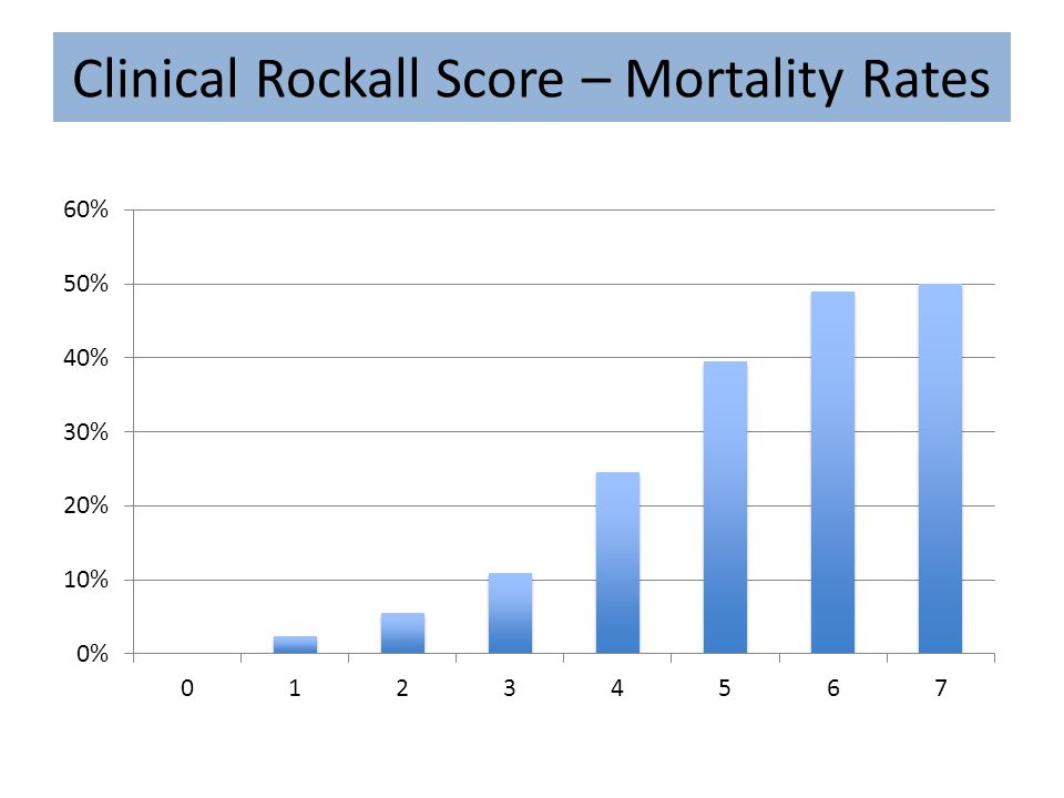 Clinical Rockall Score – Mortality Rates