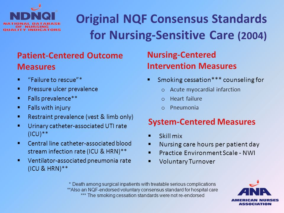 Original NQF Consensus Standards for Nursing-Sensitive Care (2004)