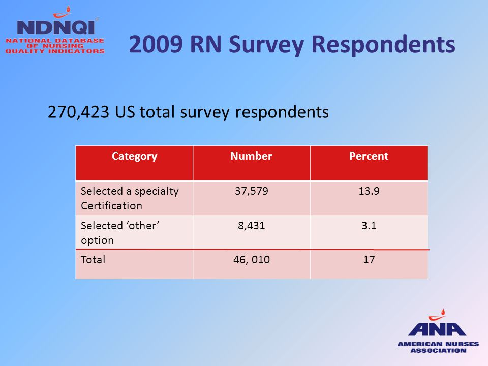 2009 RN Survey Respondents 270,423 US total survey respondents