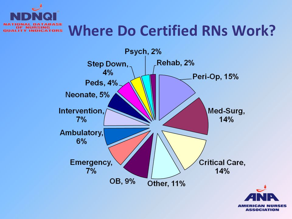 Where Do Certified RNs Work