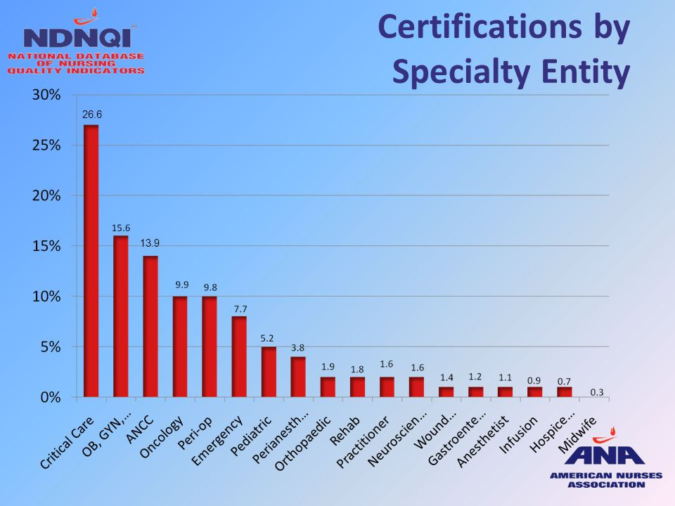 Certifications by Specialty Entity