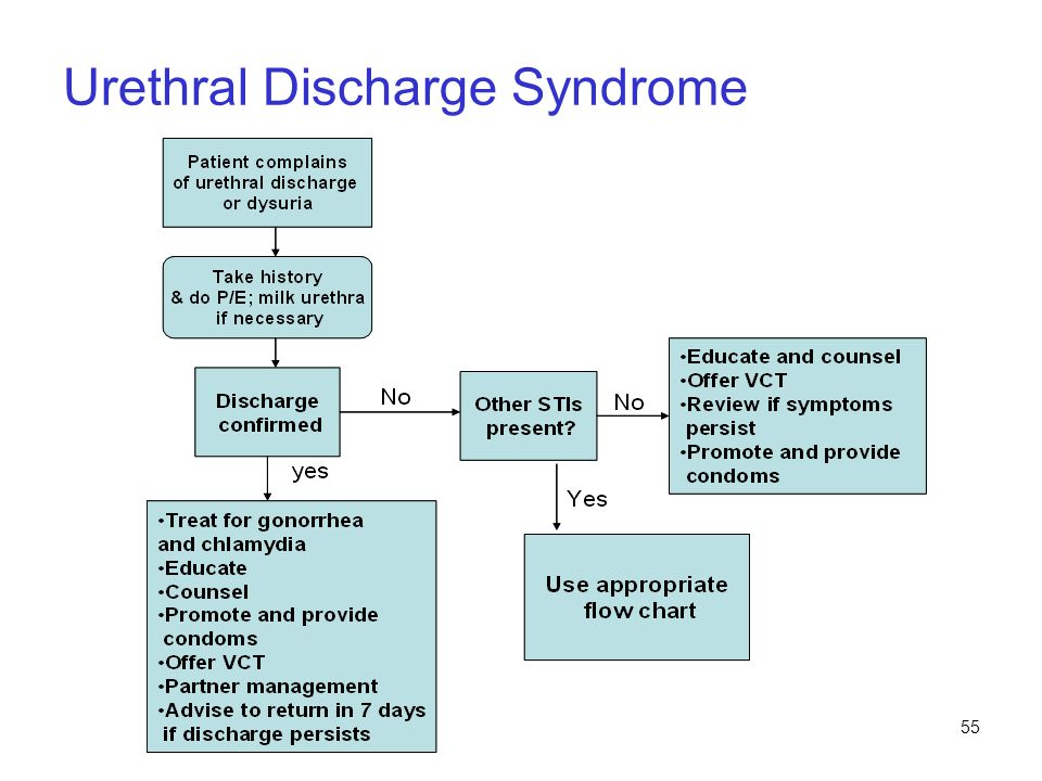 Urethral Discharge Syndrome
