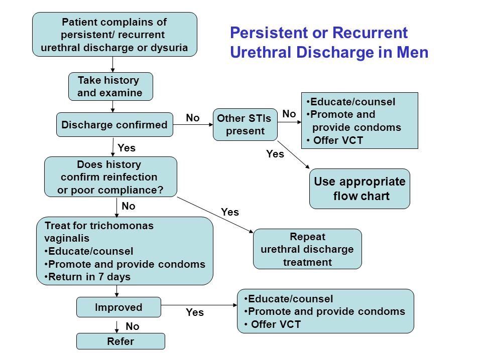 persistent/ recurrent urethral discharge or dysuria