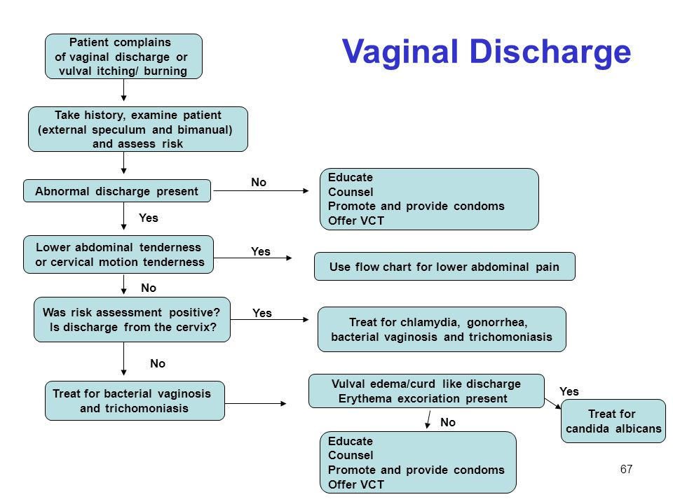 Vaginal Discharge Patient complains of vaginal discharge or