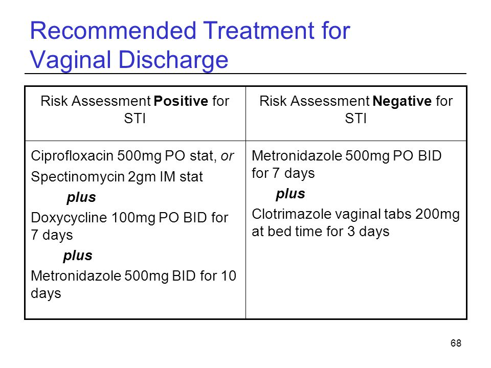 Recommended Treatment for Vaginal Discharge