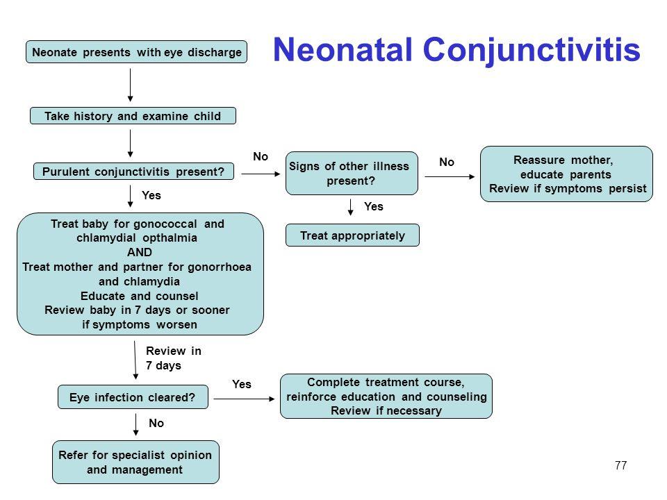 Neonatal Conjunctivitis