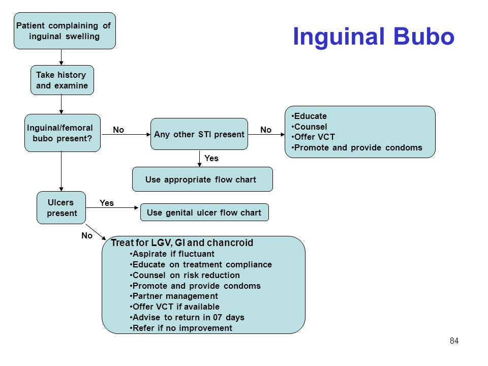 Patient complaining of Use genital ulcer flow chart