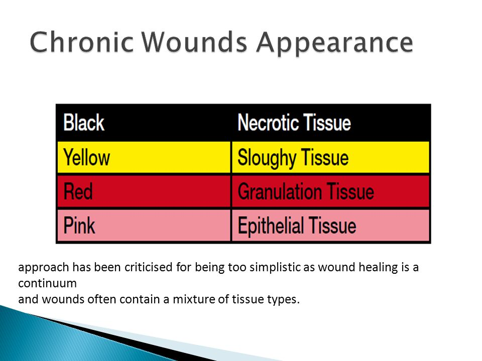 Chronic Wounds Appearance