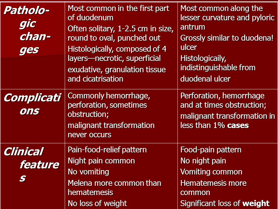 Patholo-gic chan-ges Complications Clinical features
