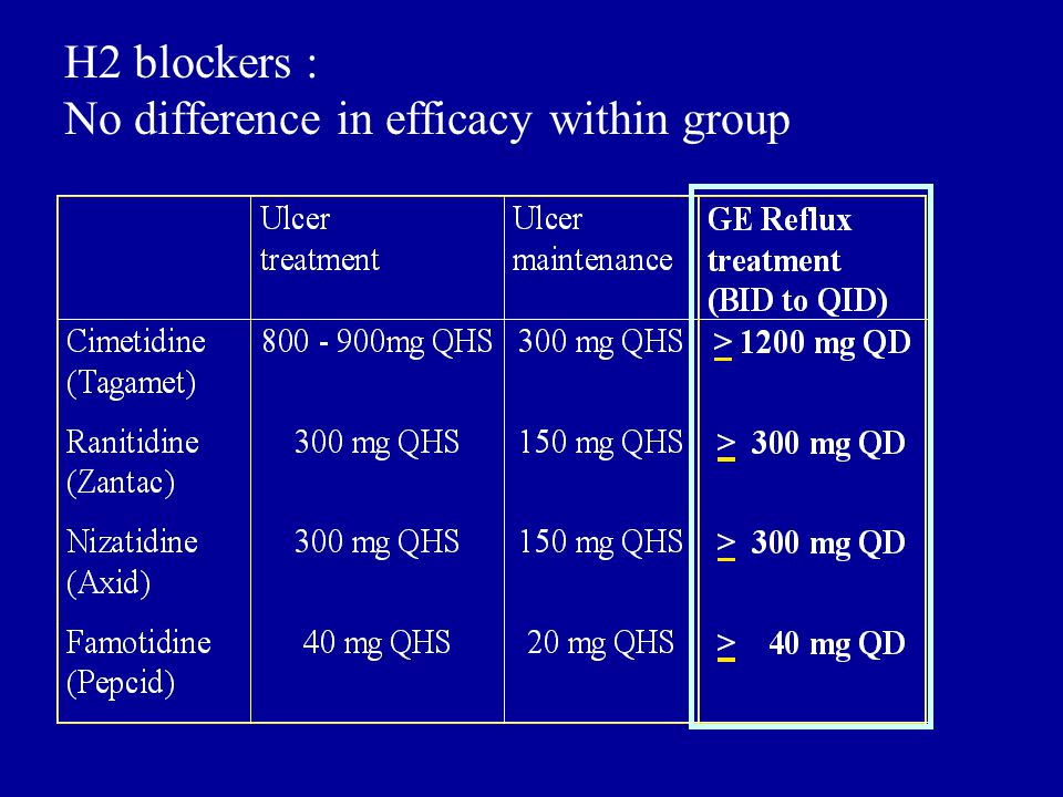 H2 blockers : No difference in efficacy within group