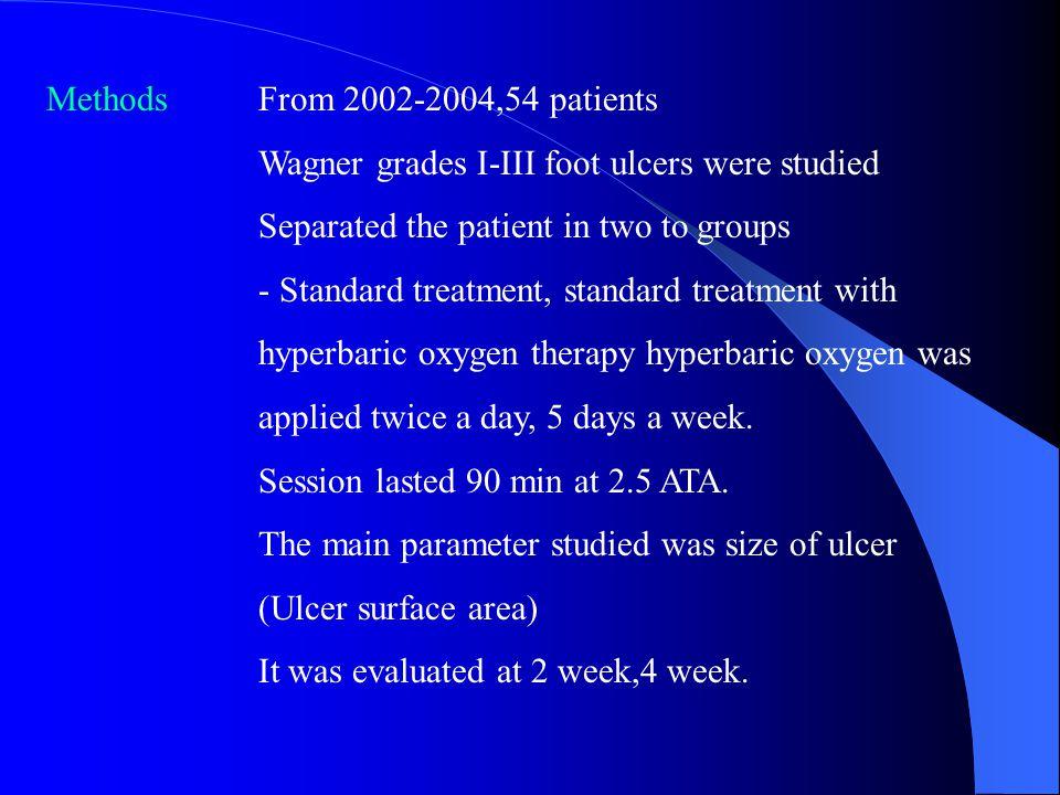 Methods From 2002-2004,54 patients