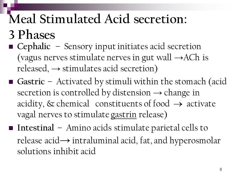 Meal Stimulated Acid secretion: 3 Phases