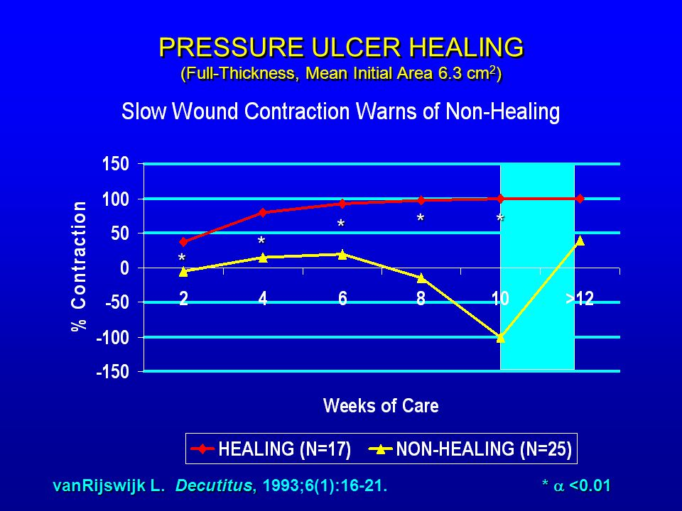 PRESSURE ULCER HEALING (Full-Thickness, Mean Initial Area 6.3 cm2)