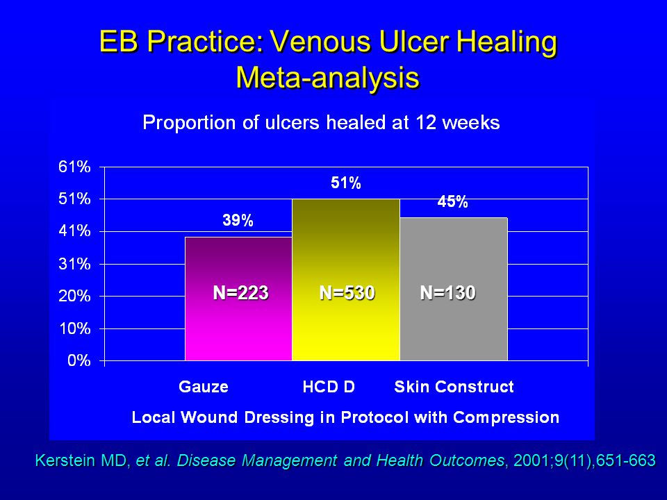 EB Practice: Venous Ulcer Healing Meta-analysis