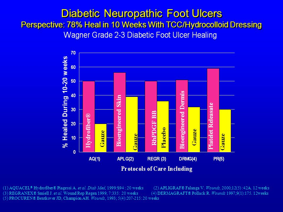 Diabetic Neuropathic Foot Ulcers Perspective: 78% Heal in 10 Weeks With TCC/Hydrocolloid Dressing
