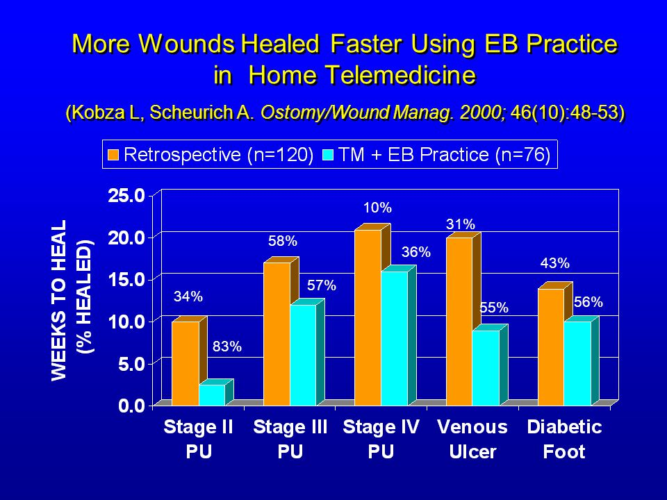 More Wounds Healed Faster Using EB Practice in Home Telemedicine (Kobza L, Scheurich A. Ostomy/Wound Manag. 2000; 46(10):48-53)