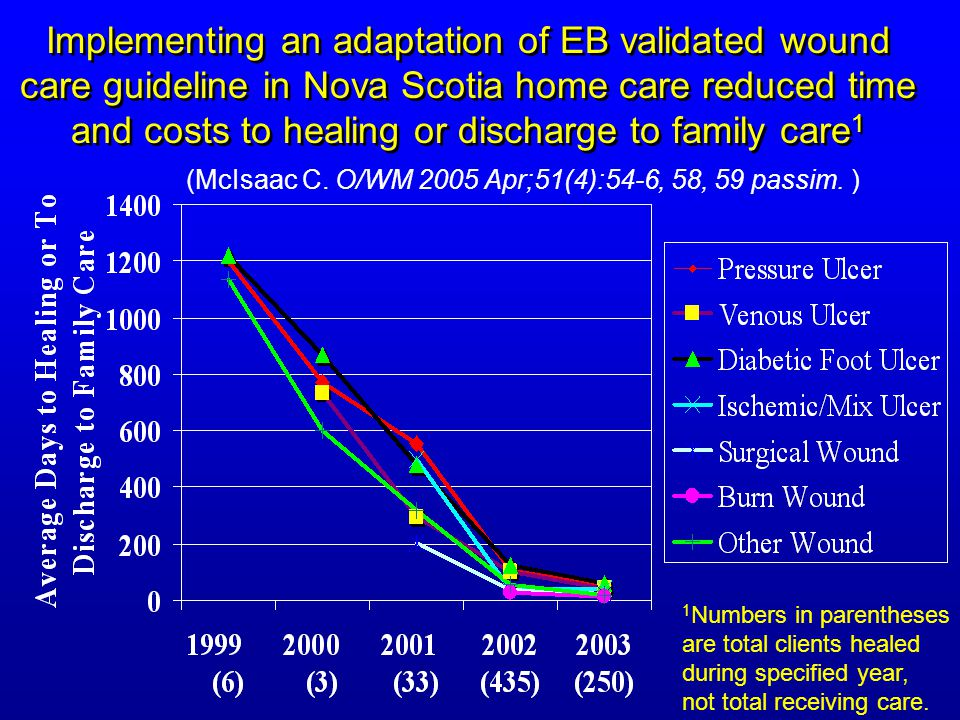 Implementing an adaptation of EB validated wound care guideline in Nova Scotia home care reduced time and costs to healing or discharge to family care1