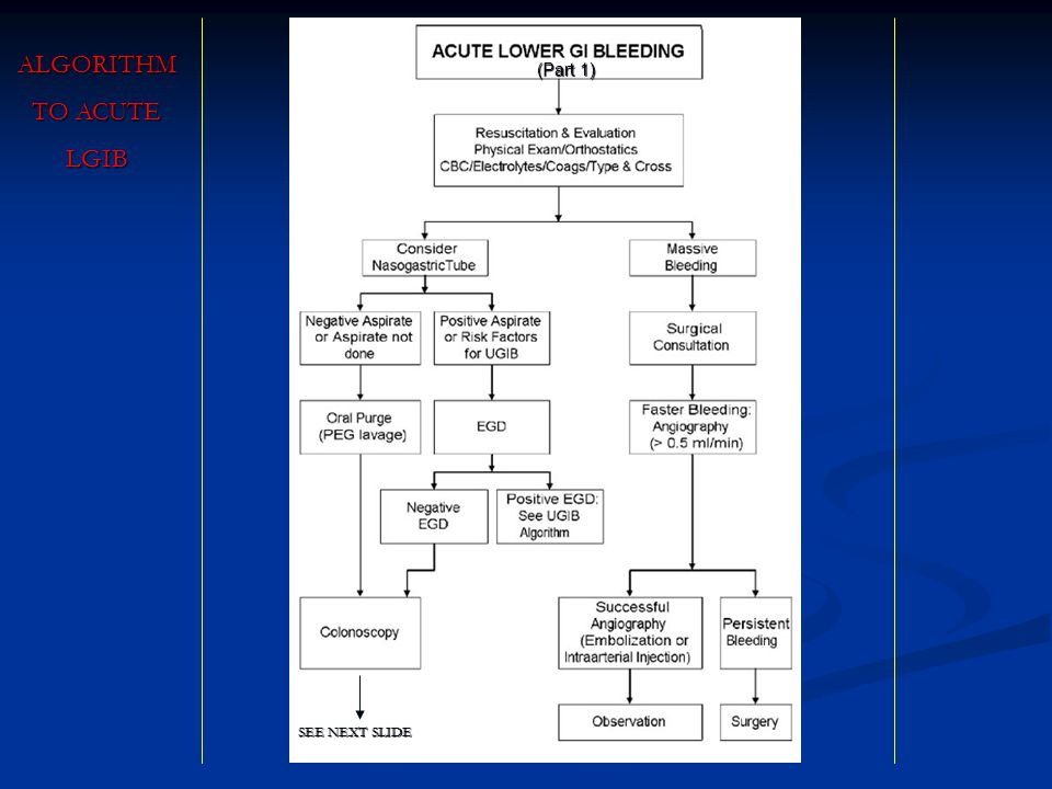 ALGORITHM TO ACUTE LGIB (Part 1) SEE NEXT SLIDE