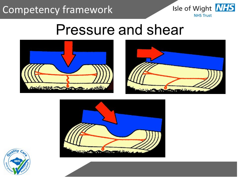 Competency framework Pressure and shear