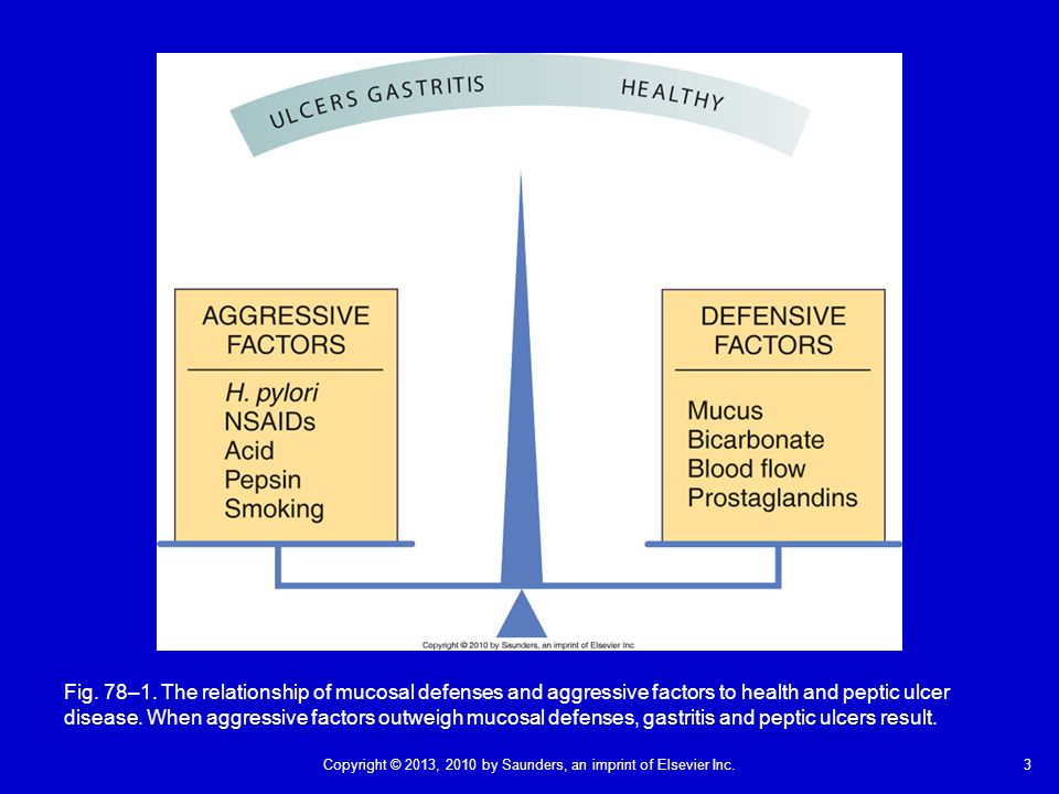 Fig. 78–1. The relationship of mucosal defenses and aggressive factors to health and peptic ulcer disease. When aggressive factors outweigh mucosal defenses, gastritis and peptic ulcers result.